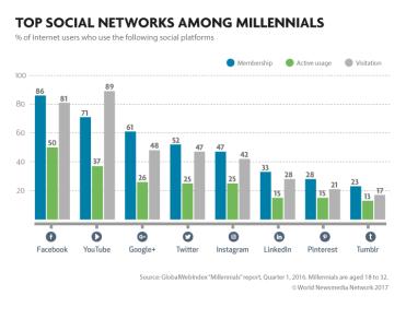 09-top-social