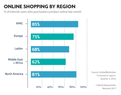20-online-shop-region